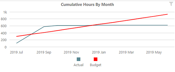 Revenue Metrics: Cumulative Hours By Month