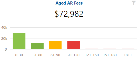 Revenue Metrics: Aged AR Fees